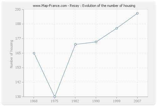 Rezay : Evolution of the number of housing
