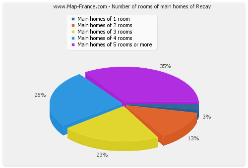 Number of rooms of main homes of Rezay