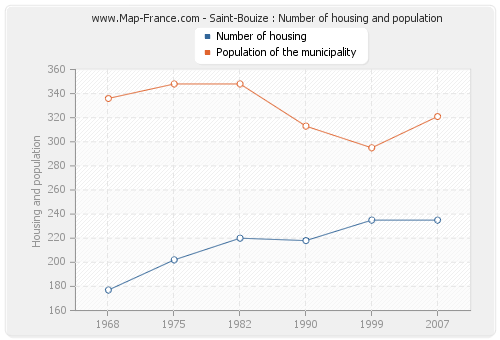 Saint-Bouize : Number of housing and population