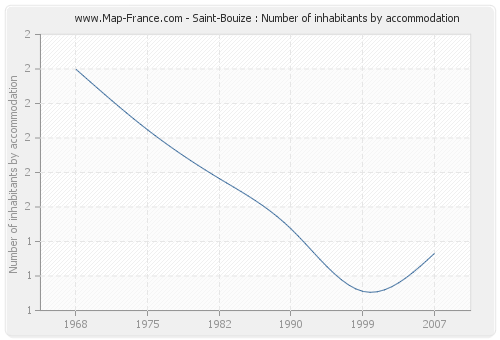 Saint-Bouize : Number of inhabitants by accommodation