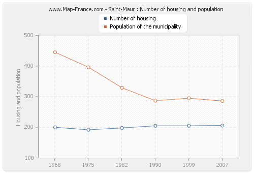 Saint-Maur : Number of housing and population