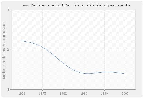 Saint-Maur : Number of inhabitants by accommodation