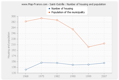 Saint-Outrille : Number of housing and population