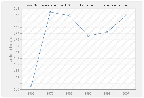 Saint-Outrille : Evolution of the number of housing