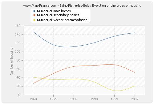 Saint-Pierre-les-Bois : Evolution of the types of housing