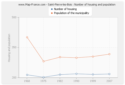 Saint-Pierre-les-Bois : Number of housing and population