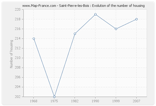 Saint-Pierre-les-Bois : Evolution of the number of housing