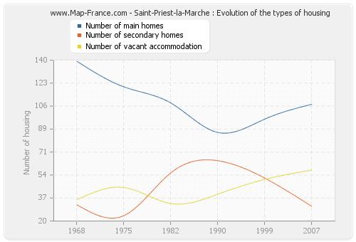 Saint-Priest-la-Marche : Evolution of the types of housing