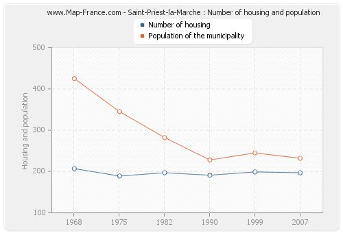 Saint-Priest-la-Marche : Number of housing and population