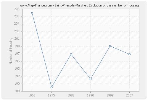 Saint-Priest-la-Marche : Evolution of the number of housing