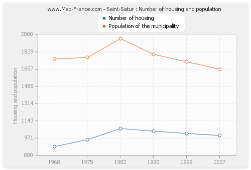Saint-Satur : Number of housing and population