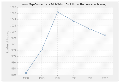 Saint-Satur : Evolution of the number of housing