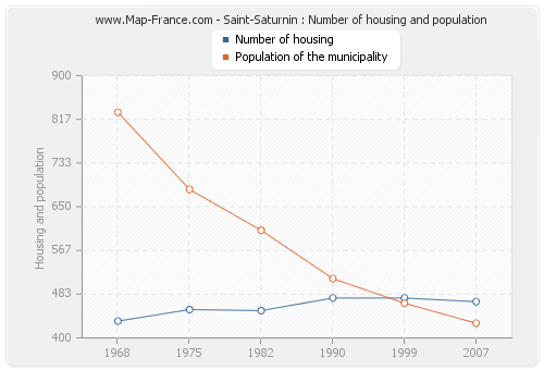 Saint-Saturnin : Number of housing and population