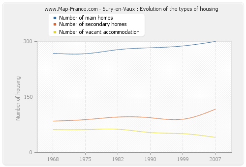 Sury-en-Vaux : Evolution of the types of housing