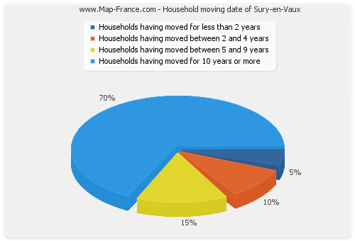 Household moving date of Sury-en-Vaux