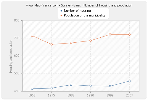 Sury-en-Vaux : Number of housing and population