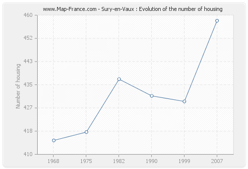 Sury-en-Vaux : Evolution of the number of housing