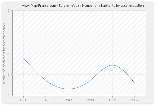 Sury-en-Vaux : Number of inhabitants by accommodation