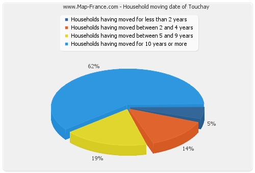 Household moving date of Touchay