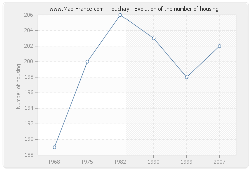 Touchay : Evolution of the number of housing