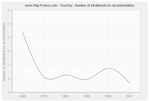 Touchay : Number of inhabitants by accommodation