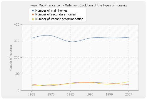 Vallenay : Evolution of the types of housing