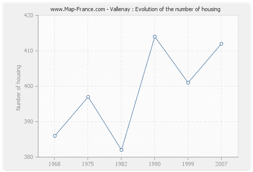Vallenay : Evolution of the number of housing