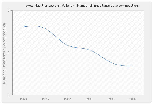 Vallenay : Number of inhabitants by accommodation