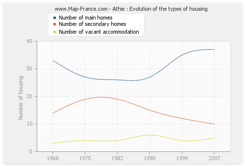Athie : Evolution of the types of housing