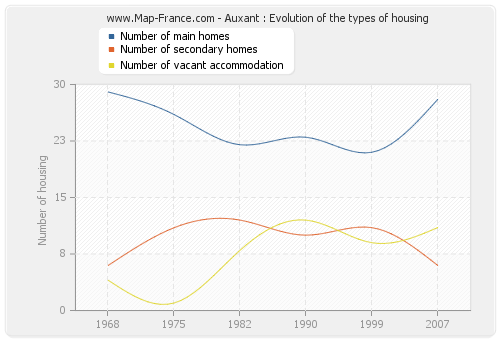 Auxant : Evolution of the types of housing