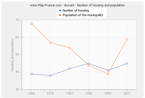 Auxant : Number of housing and population