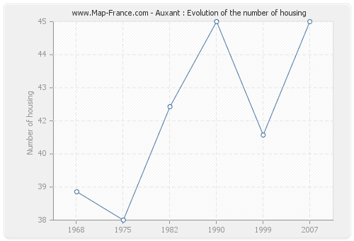 Auxant : Evolution of the number of housing