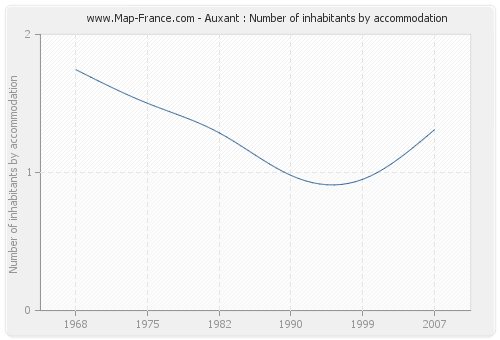 Auxant : Number of inhabitants by accommodation