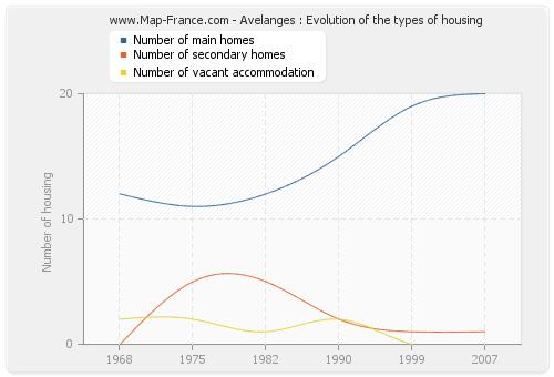 Avelanges : Evolution of the types of housing