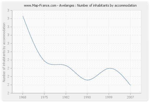 Avelanges : Number of inhabitants by accommodation