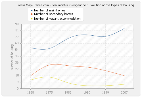 Beaumont-sur-Vingeanne : Evolution of the types of housing