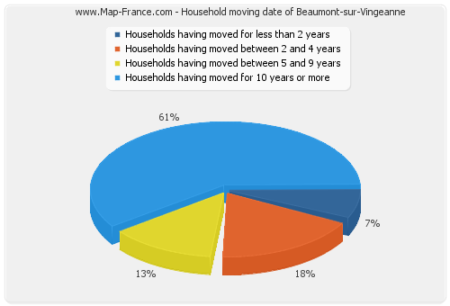 Household moving date of Beaumont-sur-Vingeanne
