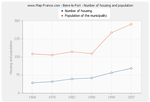 Beire-le-Fort : Number of housing and population