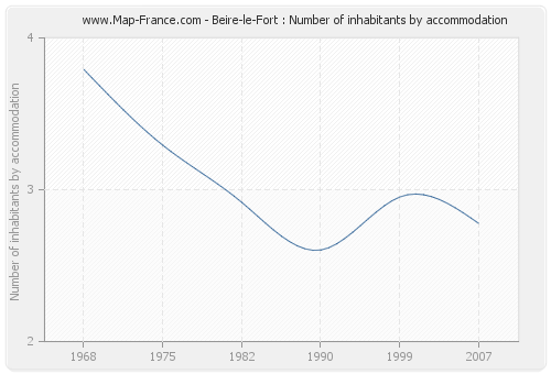 Beire-le-Fort : Number of inhabitants by accommodation