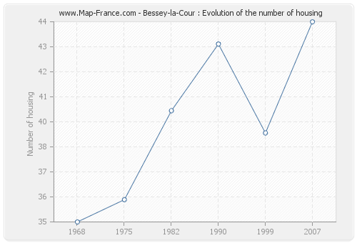 Bessey-la-Cour : Evolution of the number of housing