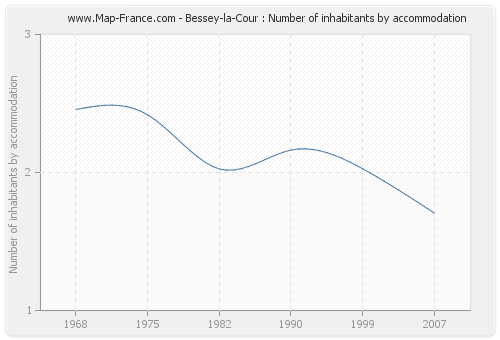 Bessey-la-Cour : Number of inhabitants by accommodation