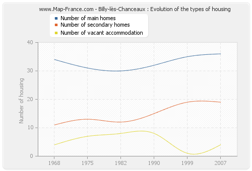 Billy-lès-Chanceaux : Evolution of the types of housing