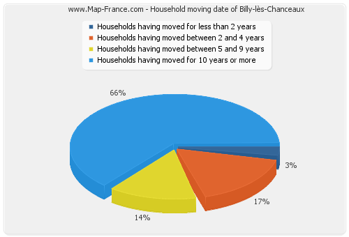 Household moving date of Billy-lès-Chanceaux