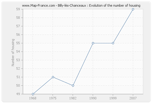 Billy-lès-Chanceaux : Evolution of the number of housing