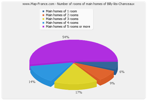 Number of rooms of main homes of Billy-lès-Chanceaux