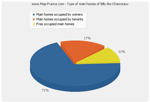 Type of main homes of Billy-lès-Chanceaux