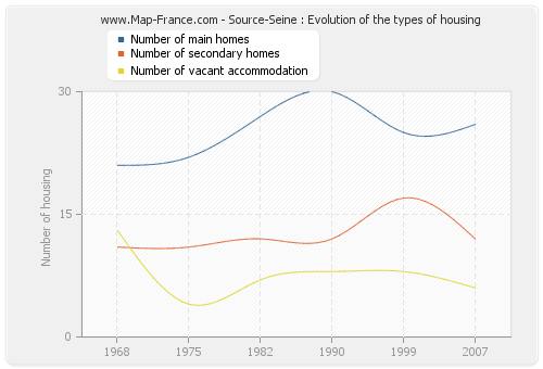 Source-Seine : Evolution of the types of housing