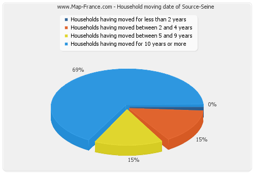 Household moving date of Source-Seine