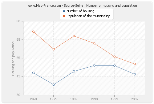 Source-Seine : Number of housing and population