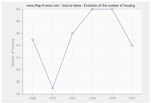 Source-Seine : Evolution of the number of housing